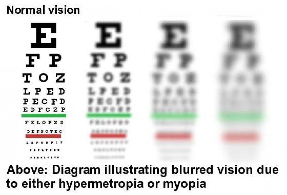 Cabinet oftalmologic in Dumbravita