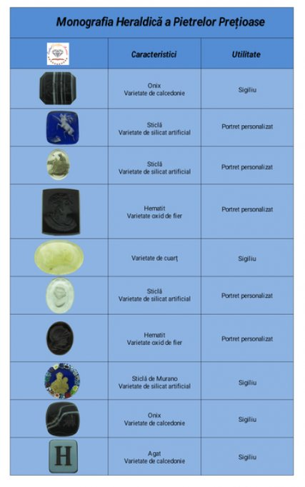Heraldica pietrelor pretioase
