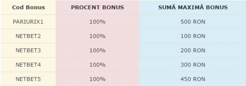 Care este casa de pariuri online cu cel mai bun bonus la pariuri?