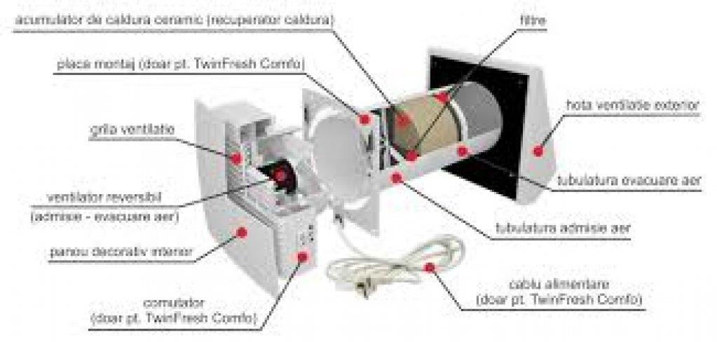 Sistemele de ventilare cu recuperatoare de căldură din cupru, benefice pentru sănătate