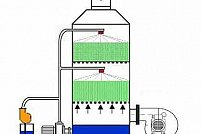 Tehnofil System Filtre