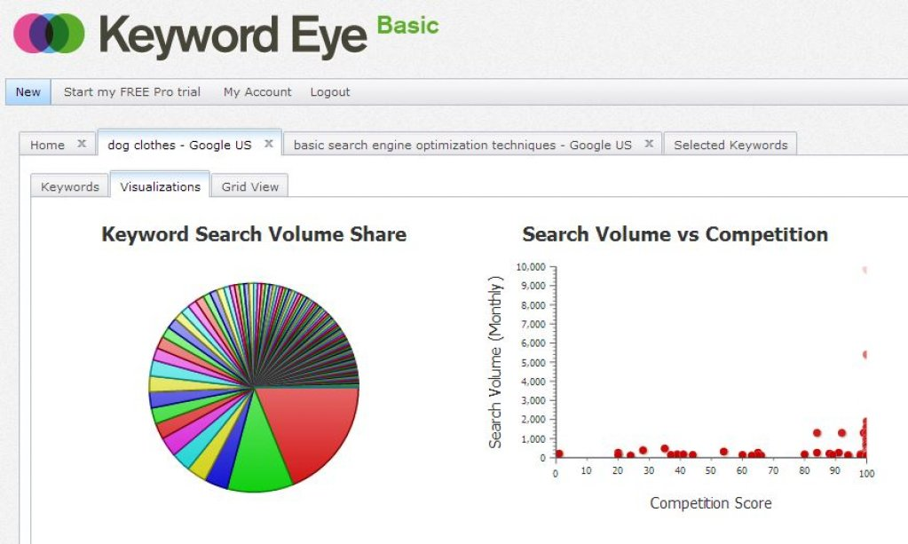 Keyword Eye - Cum sa folosesti un tool seo in folosul tau?