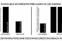 Rent a car pentru persoane fizice in Bucuresti (inchiriaza-ti masina)