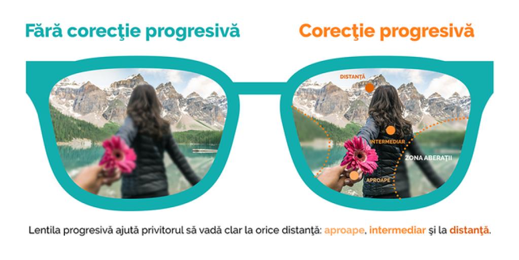 Ce sunt lentilele progresive? Raspuns: lentile cu tripla personalitate