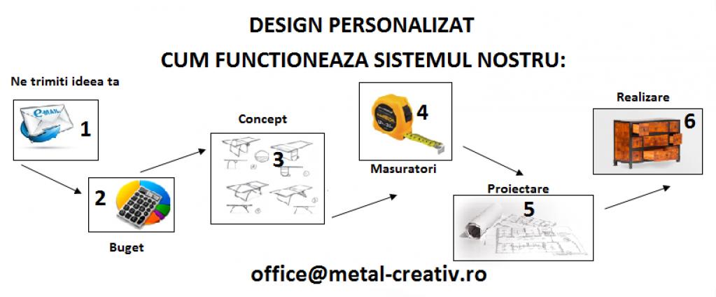 Obiecte de design Custom Made